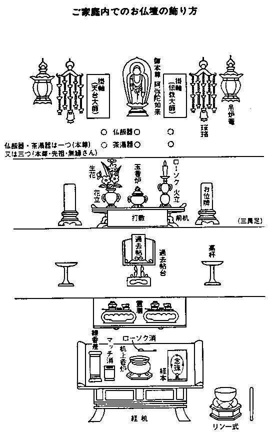 天台宗の祀り方 天台宗の仏具と飾り方 - 仏壇・仏具・神棚の販売・通販-お仏壇のよねはら 天台宗